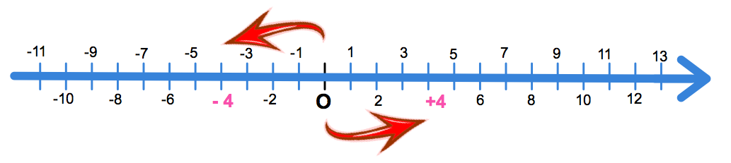 droite numérique et nombre relatif