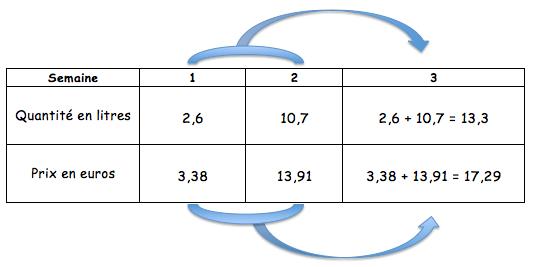dans un tableau de proportionnalité, on additionne ou soustrait les colonnes