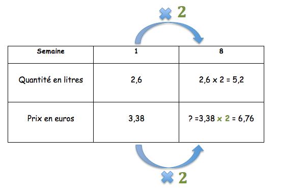 proportionnalité: on peut diviser ou multiplier une colonne par un même nombre